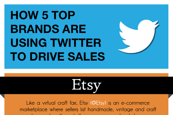 How 5 Big Brands Are Using Twitter to Drive Sales
