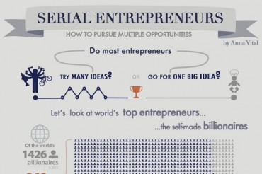 How Five Famous Serial Entrepreneurs Found Success