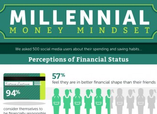 How Millenials Perceive their Finances and Debt