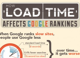 How Page Load Time Impacts Google Rankings