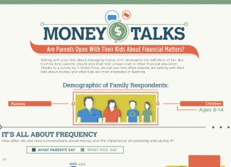 How Parents Are Teaching Kids About Money