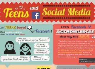 How Teens Use Social Media