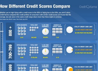 How to Increase Your Credit Score to 800