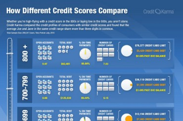 How to Increase Your Credit Score to 800?