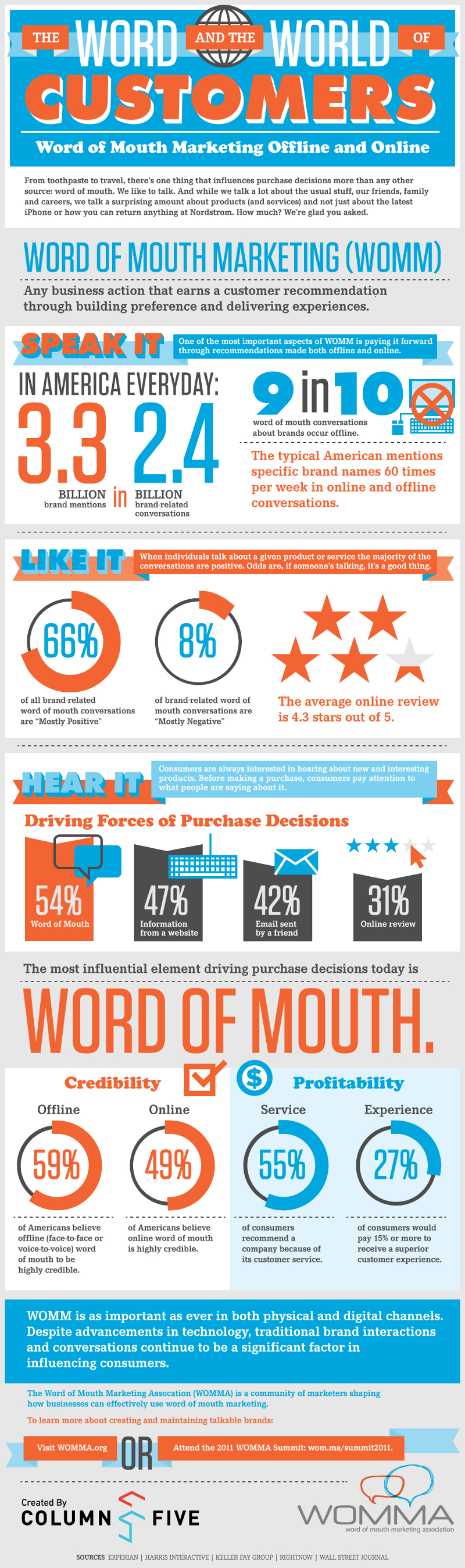 Impact of Word of Mouth Marketing