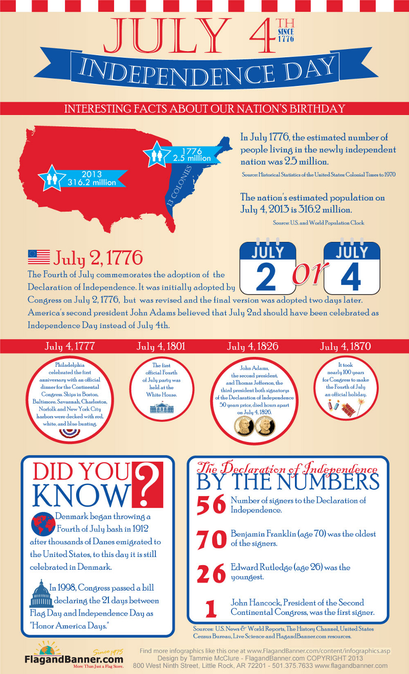 Interesting Facts About Fouth of July