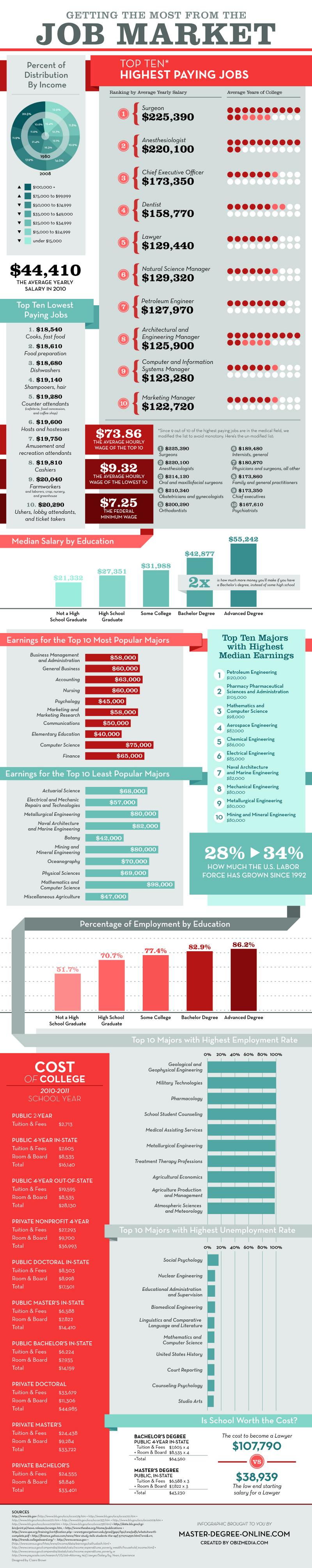 Job Market Salary Statistics