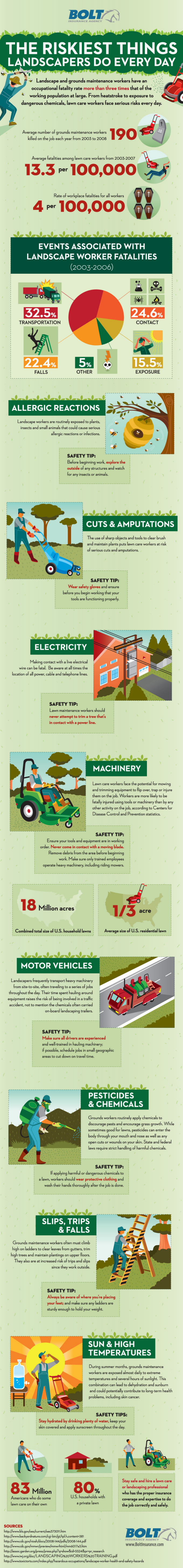 Landscaper Risks