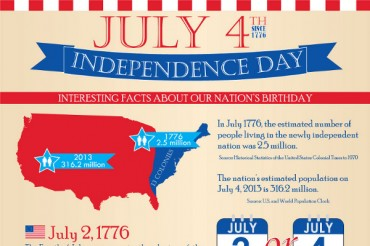 List of 30 Catchy 4th of July Slogans