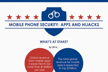 Mobile App Security: Android vs. iPhone iOS