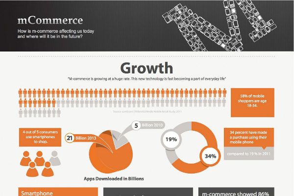 Mobile Commerce Market Size