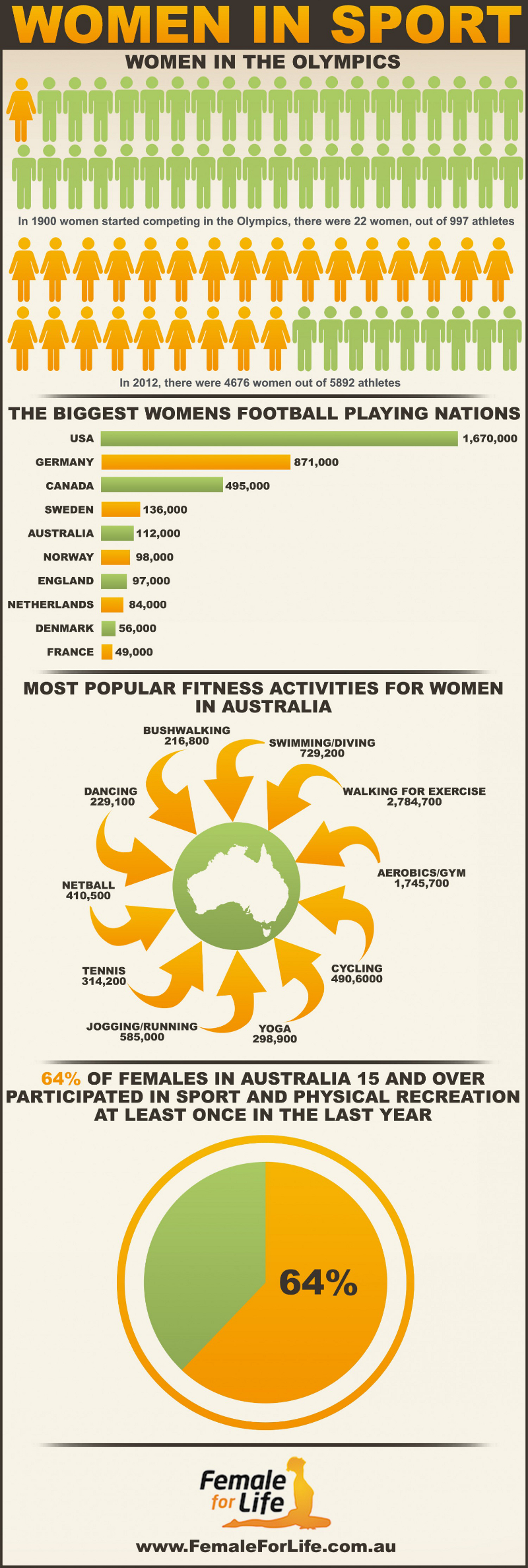 Most Popular Sports for Women
