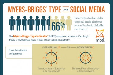 Myers Briggs Type Indicator and Social Media