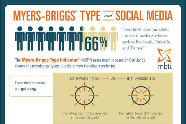 Myers Brigg Type Indicator and Social Media