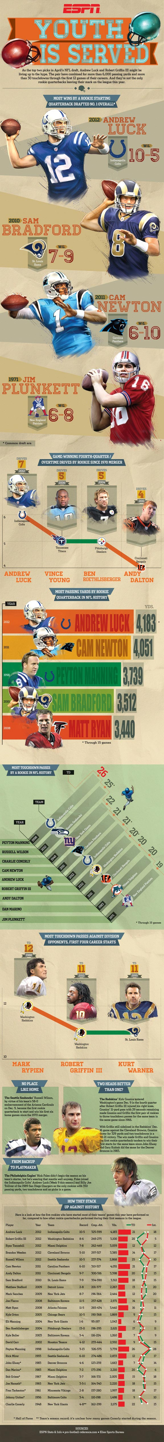 NFL Rookie Statistics