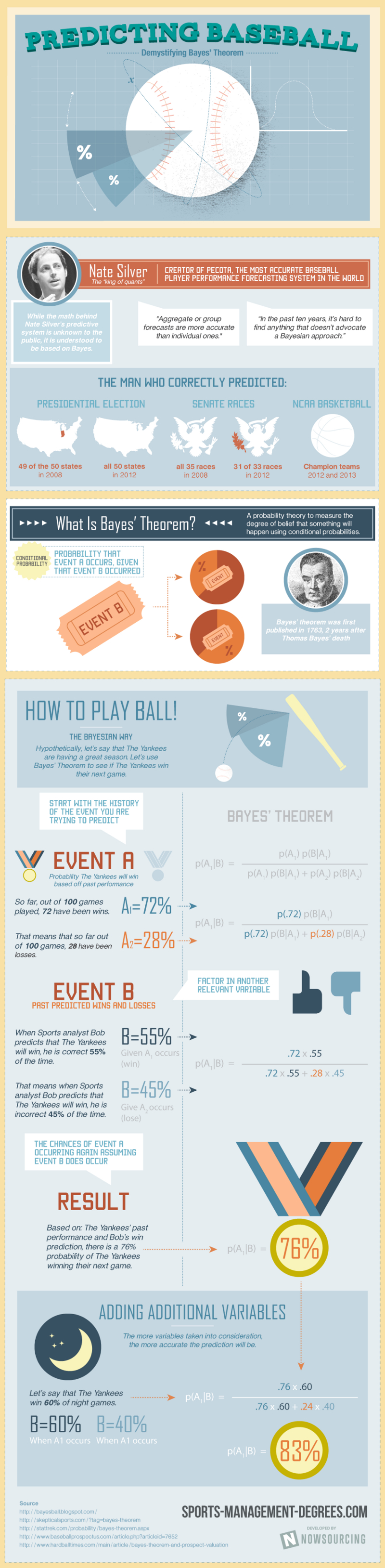 Predicting Baseball Trends and Statistics 41 Funny Intramural Basketball Team Names