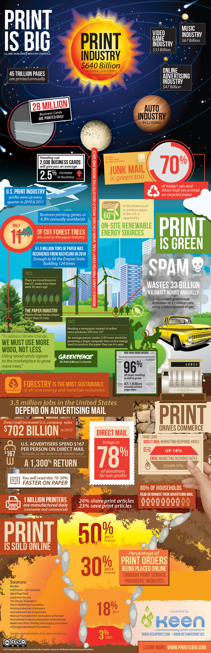 Printing Industry Statistics and Facts