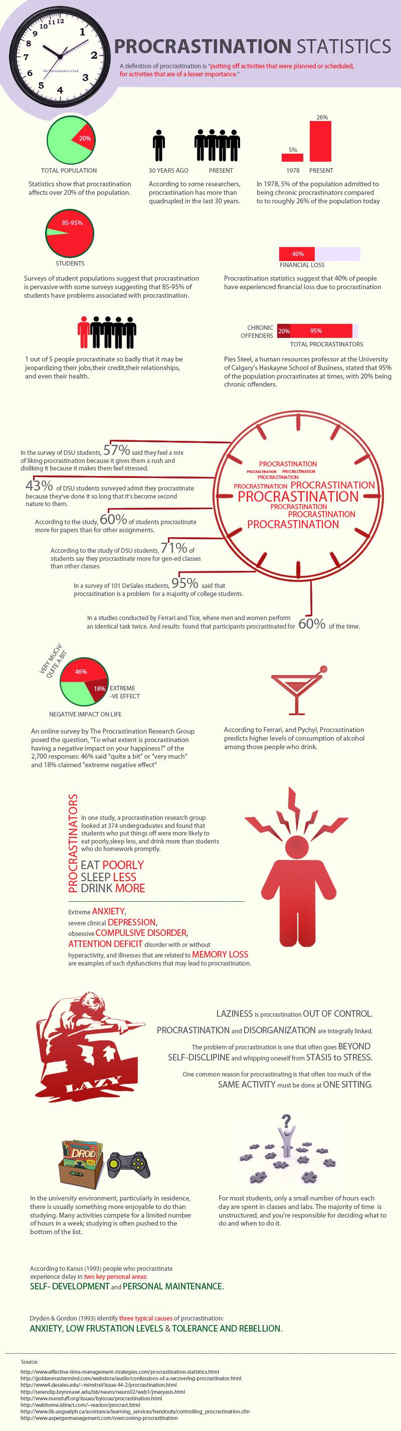 Procrastination-Statistics