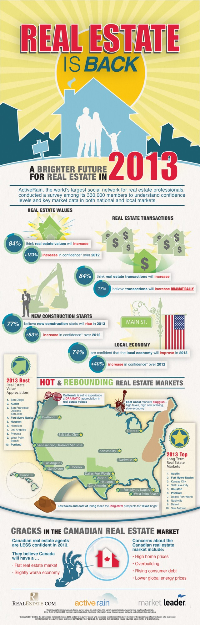 Real Estate Trends 2013