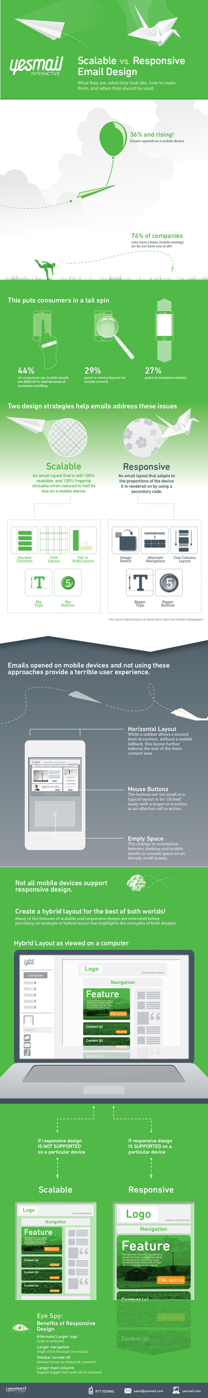 Creating a responsive email design template for How to make a responsive email template