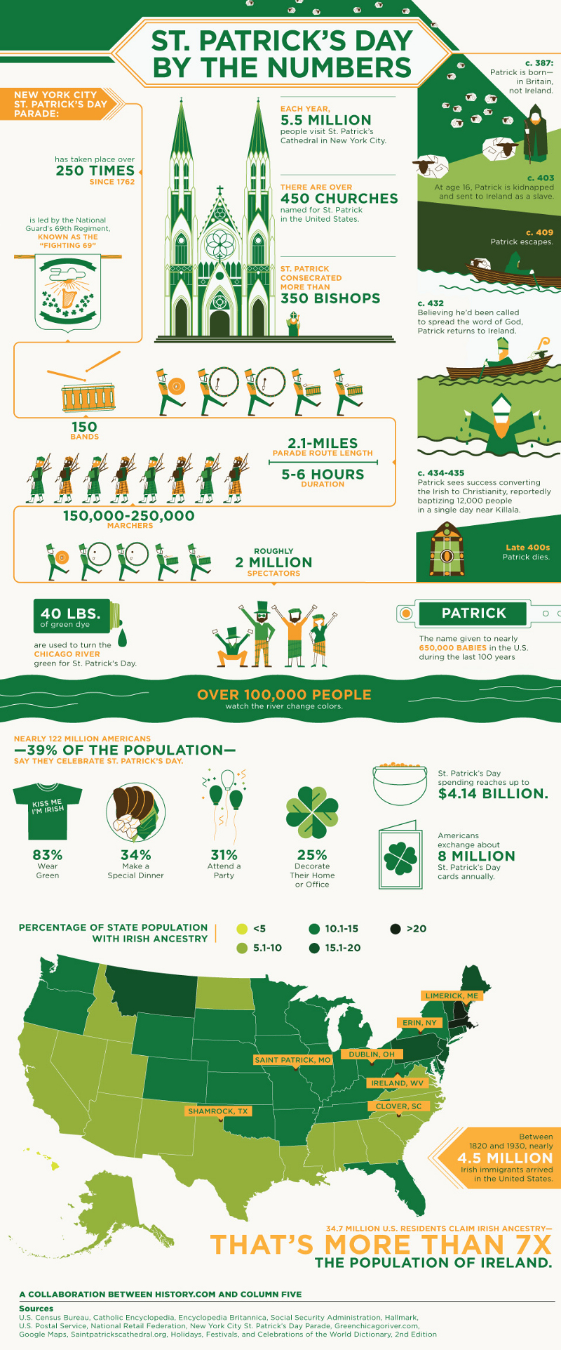 Saint Patricks Day History and Facts