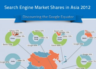 Search Engine Market Share in Asia and China