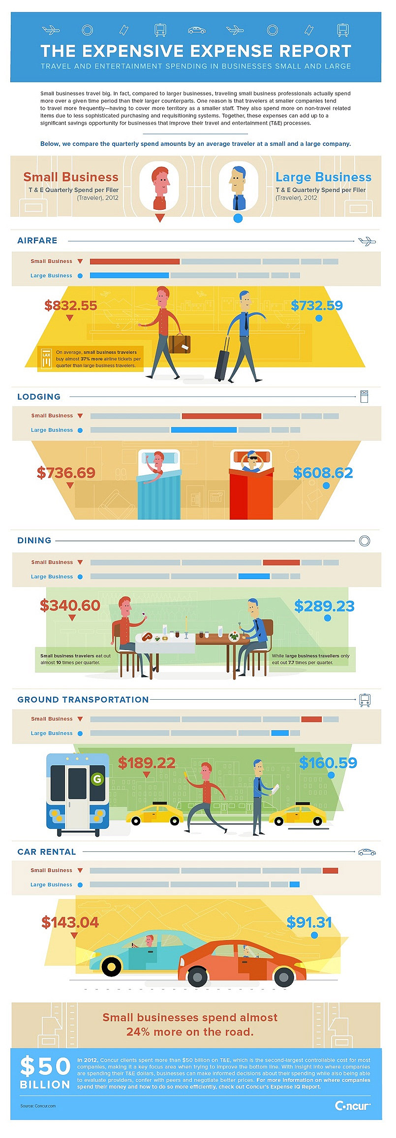 9 interesting small business travel expense statistics