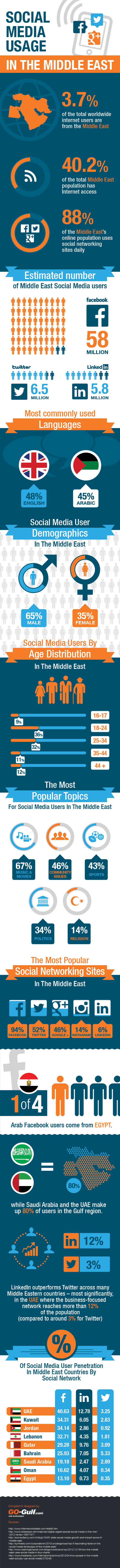 Social-Media-Usage-Statistics