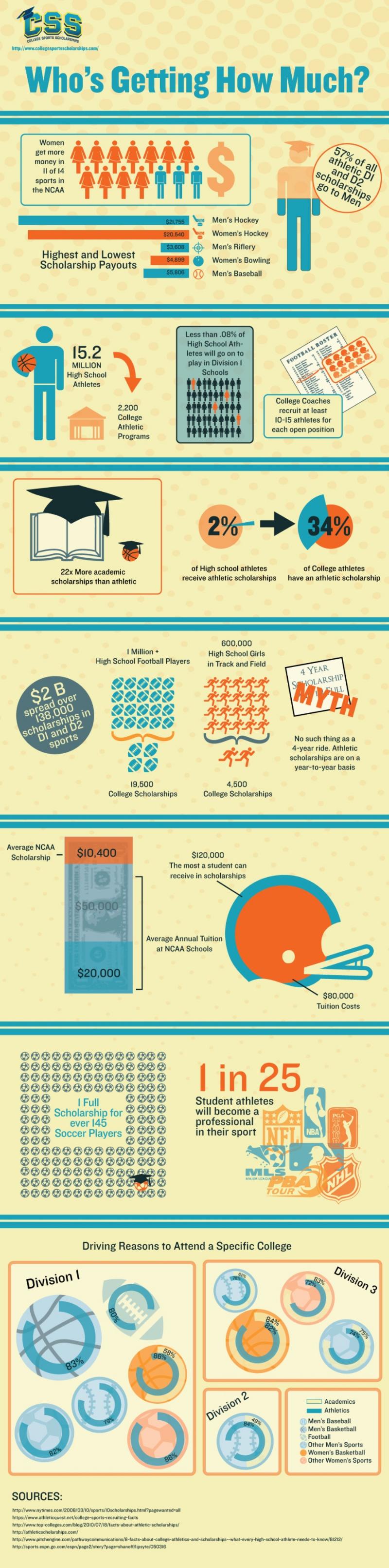 Sports Scholarship Statistics