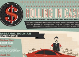 The Biggest Car Collection in the World