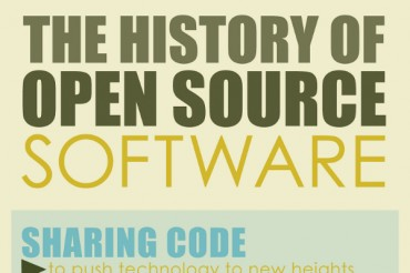 The History of Open Source Software