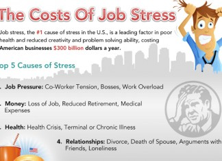 The Real Costs of Job Stress