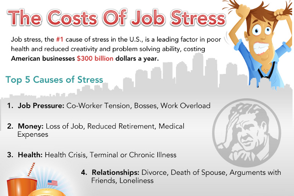 The Real Costs of Job Stress | BrandonGaille.com