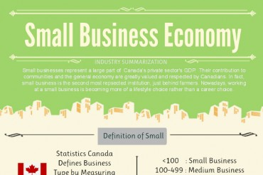 The Small Business Economy of Canada