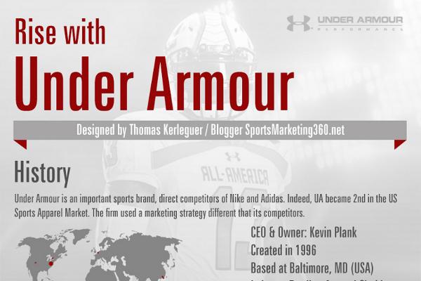 under armour market