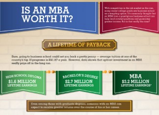 The Value of an MBA Degree