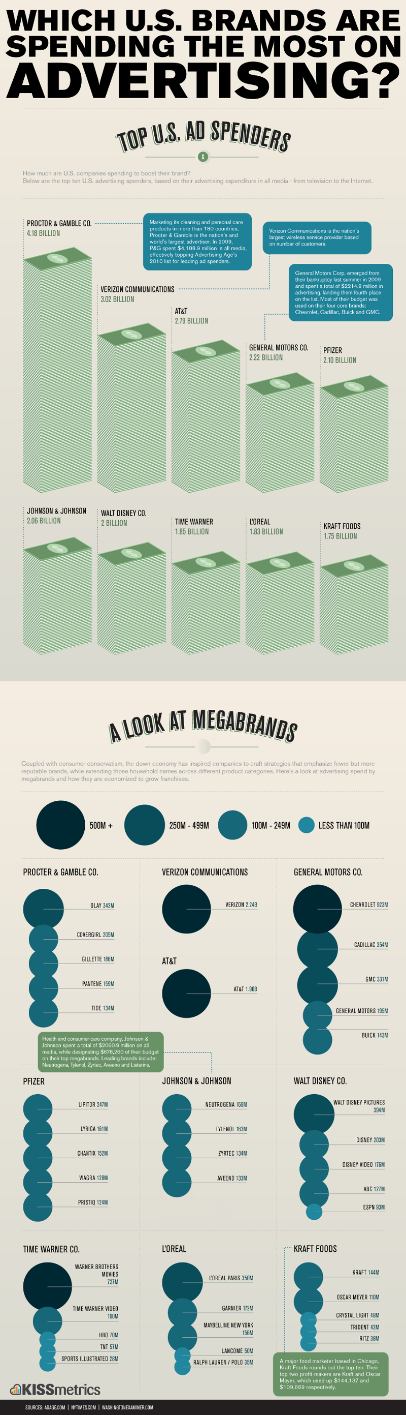 Top Brand Marketing Spenders