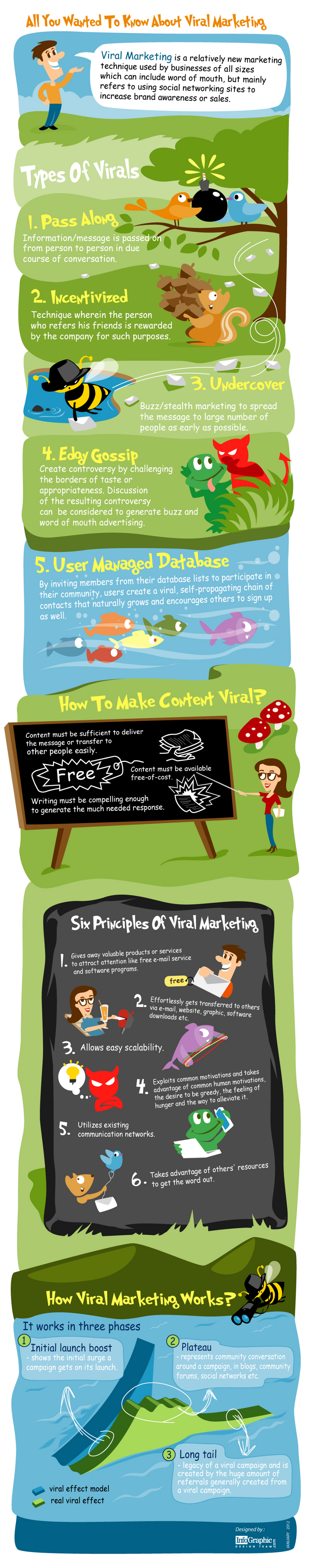 Types of Viral Marketing