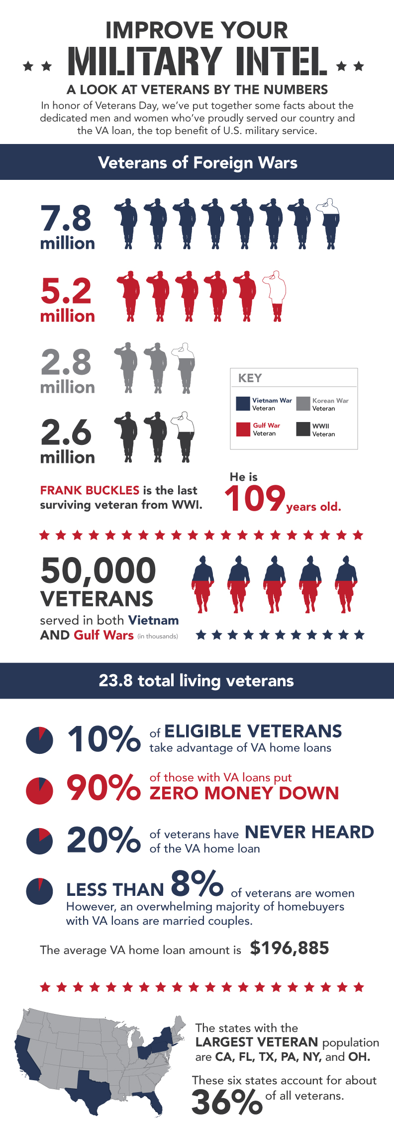 US Veterans by the Numbers