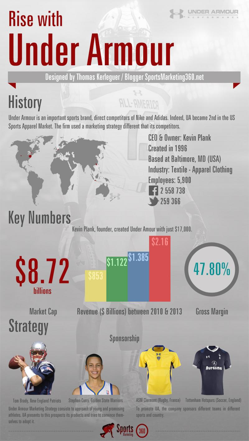 Under Armour Growth Statistics