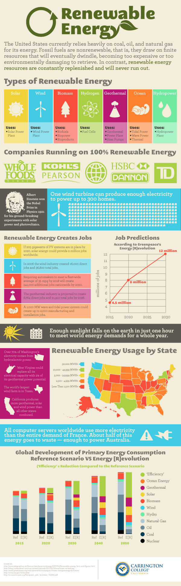 Understanding Renewable Energy 50 Good Names for Energy Companies