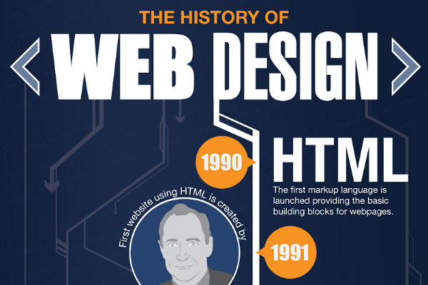 Visual History of Web Page Design