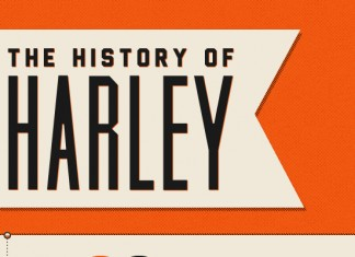 Visual Timeline History of Harley Davidson Motorcycles