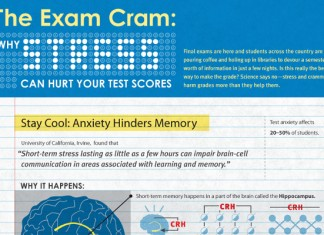 Why Cramming for Exams is Bad