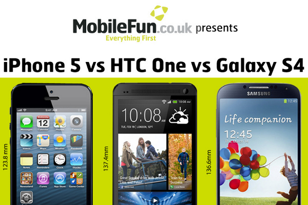 iPhone 5 vs. HTC One vs. Galaxy S4 Side-by-Side Comparison