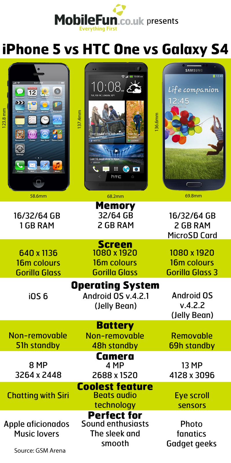 iPhone-5-vs.-HTC-One