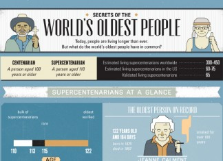 12 Secrets of People that Have Lived to the Age of 100