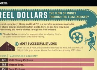 64 Catchy Movie Company Names