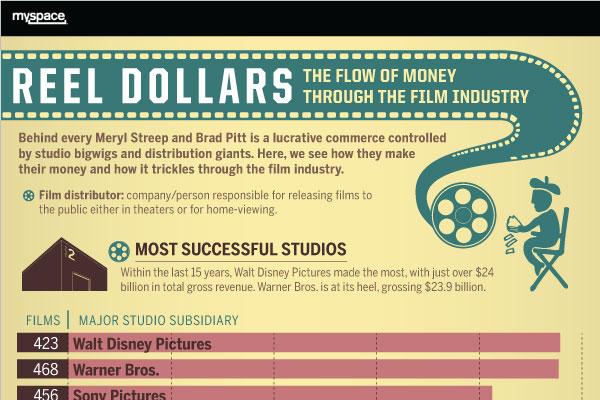 125 Catchy Movie Company Names - BrandonGaille com