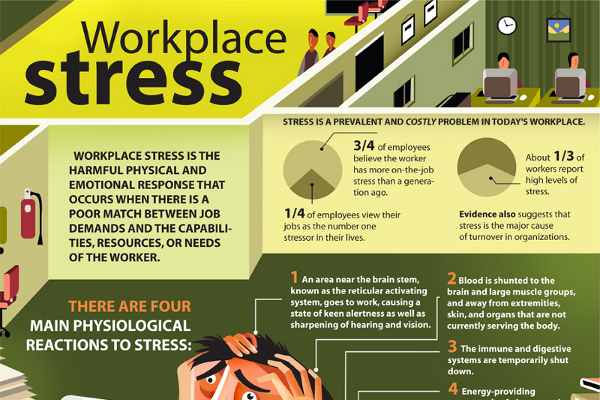 causes and prevention of staff burnout They yawn because the stress of overwork has caused them to lose  fair  distribution of job responsibilities will prevent employee burnout.